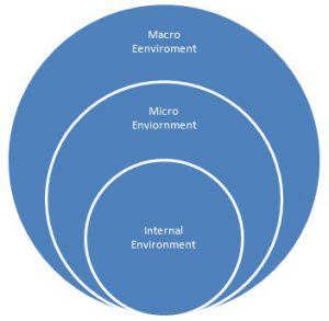 Difference Between Micro and Macro Environment