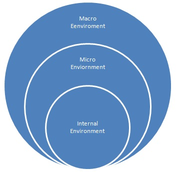 micro and macro forces affecting the music industry B2c and b2b marketers must look at the macro and micro forces that  in the  prevalence of erratic consumer and business buying behavior.