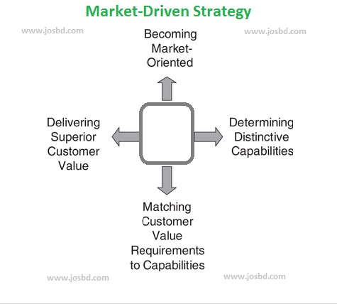 Market-Driven-Strategy