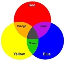 In Color Theory A Scheme Is The Choice Of Colors Used Design There Are Many Types Such As Primary